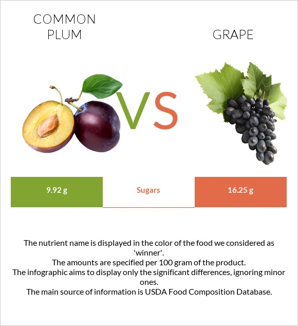 Common plum vs Grape infographic