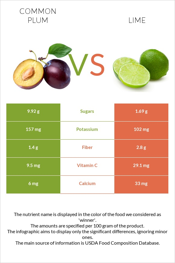 Common plum vs Lime infographic