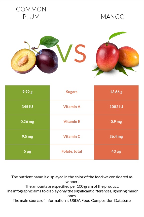 Common plum vs Mango infographic