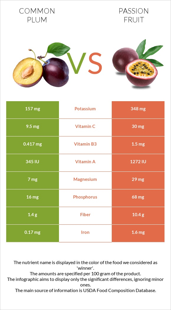 Common plum vs Passion fruit infographic