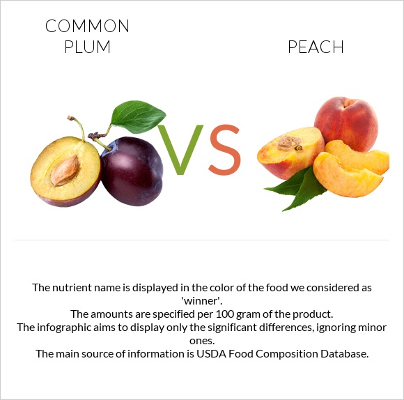 Common plum vs Peach infographic