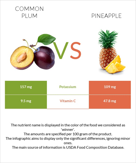 Common plum vs Pineapple infographic