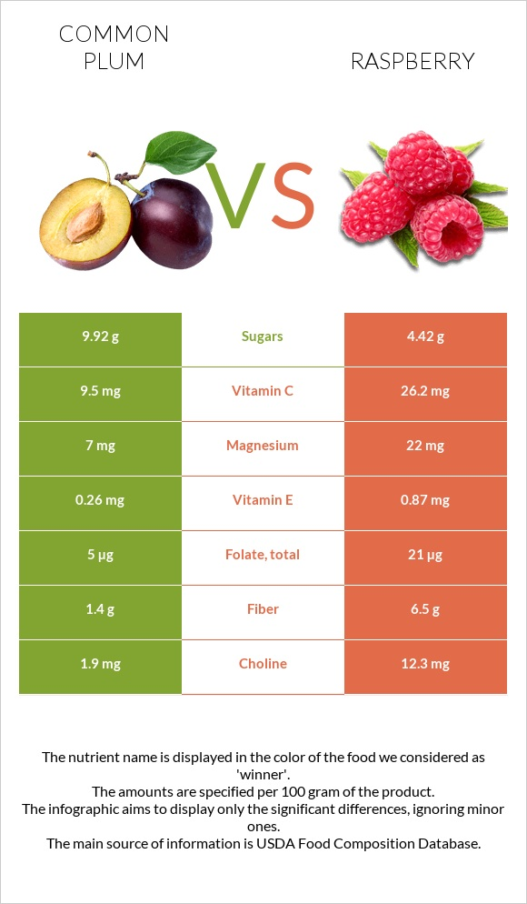 Common plum vs Raspberry infographic