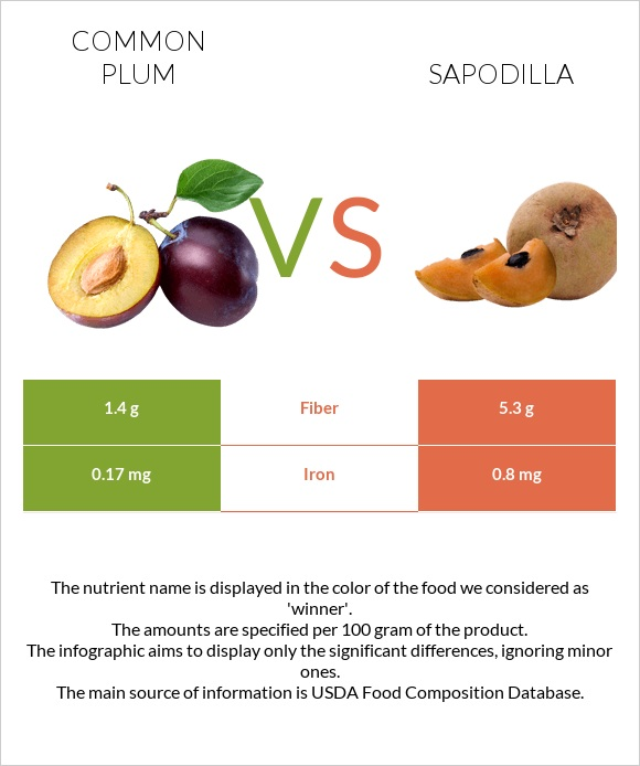Common plum vs Sapodilla infographic