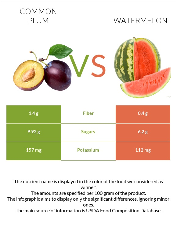 Common plum vs Watermelon infographic