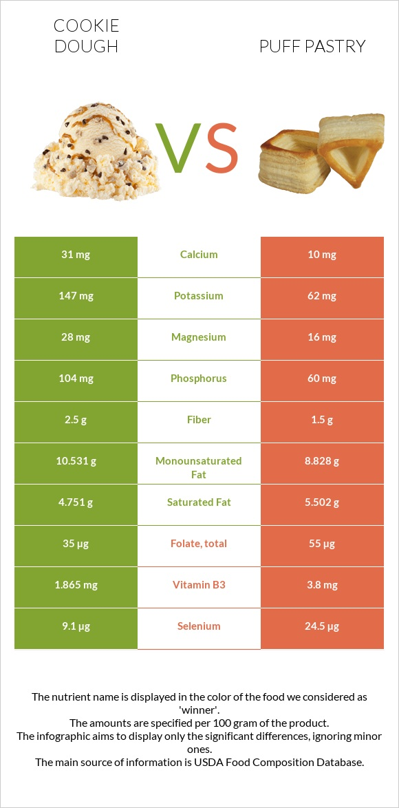 Cookie dough vs Puff pastry infographic