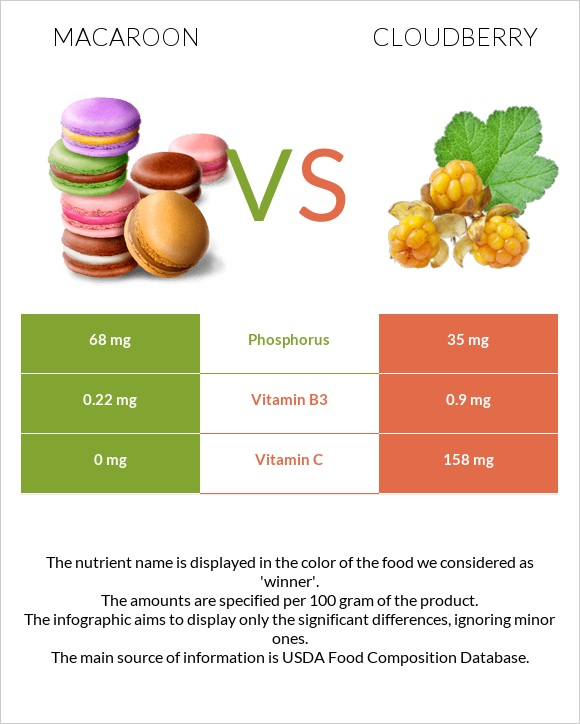 Macaroon vs Cloudberry infographic