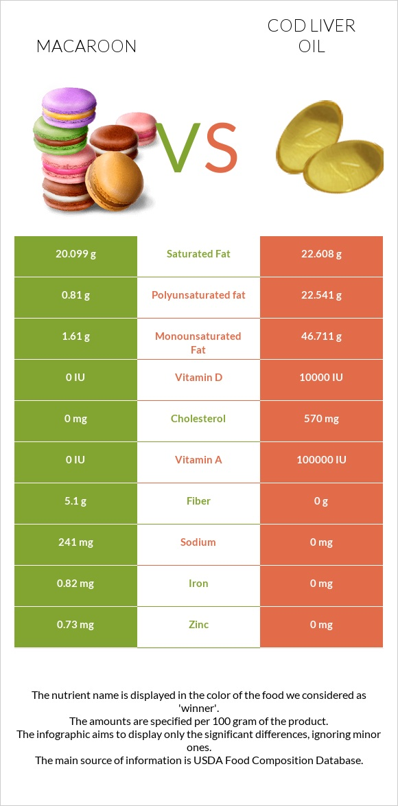 Macaroon vs Cod liver oil infographic