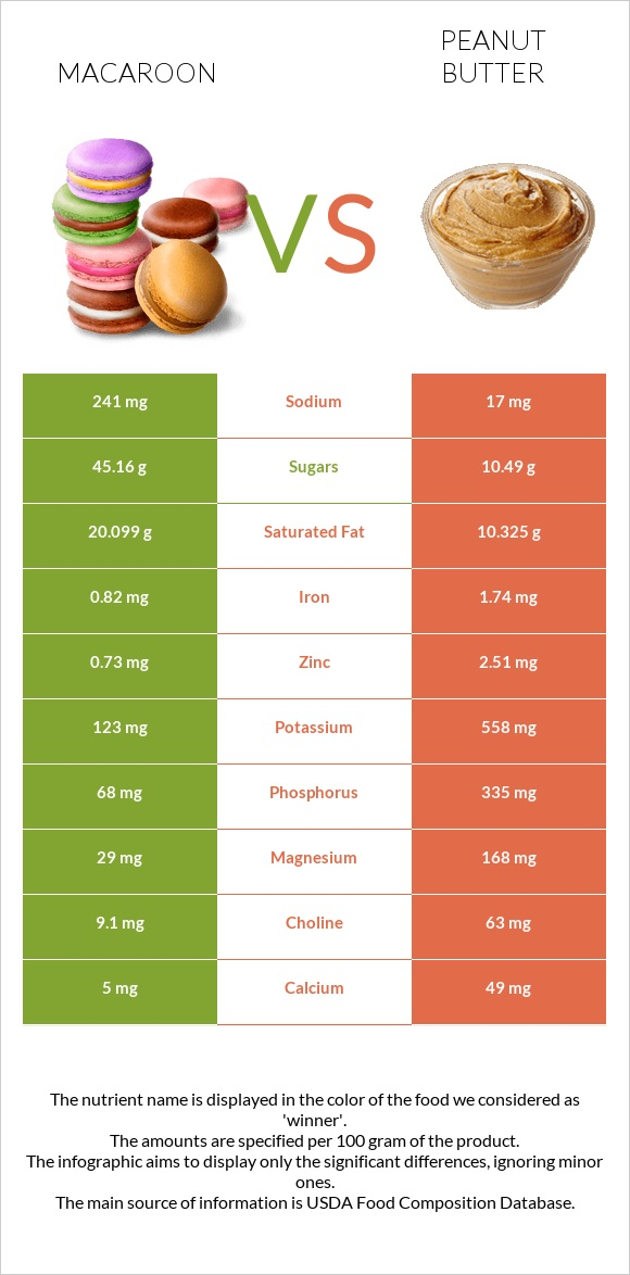 Macaroon vs Peanut butter infographic