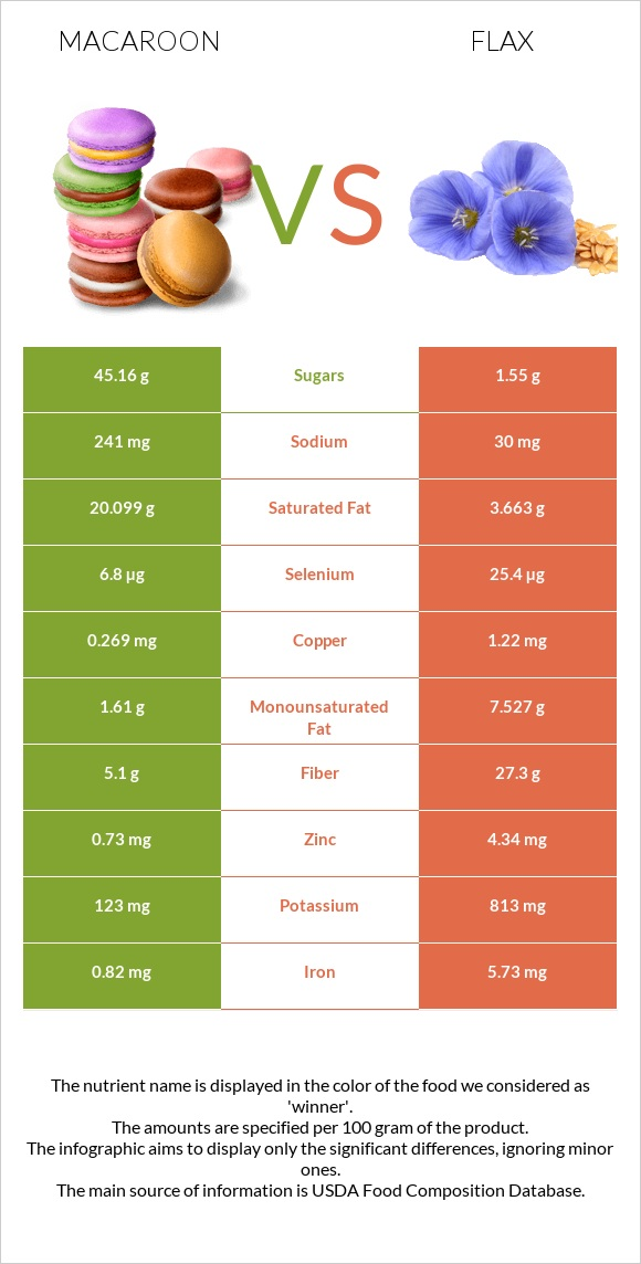 Macaroon vs Flax infographic