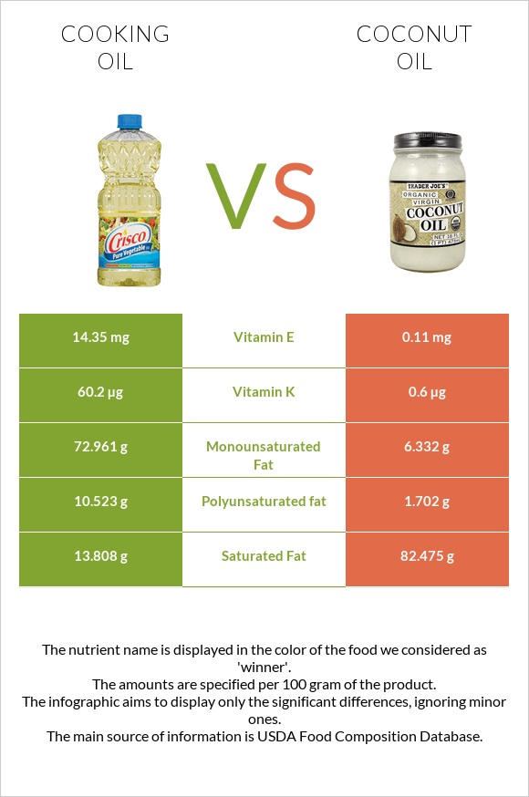 Cooking oil vs Coconut oil infographic
