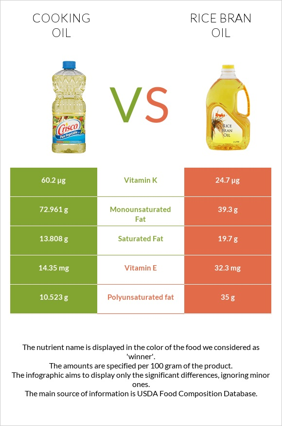 Cooking oil vs Rice bran oil infographic