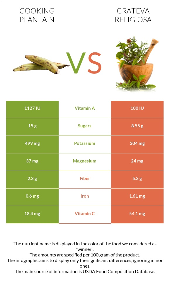 Cooking plantain vs Crateva religiosa infographic