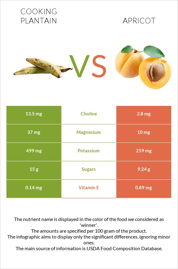 Cooking plantain vs Apricot infographic