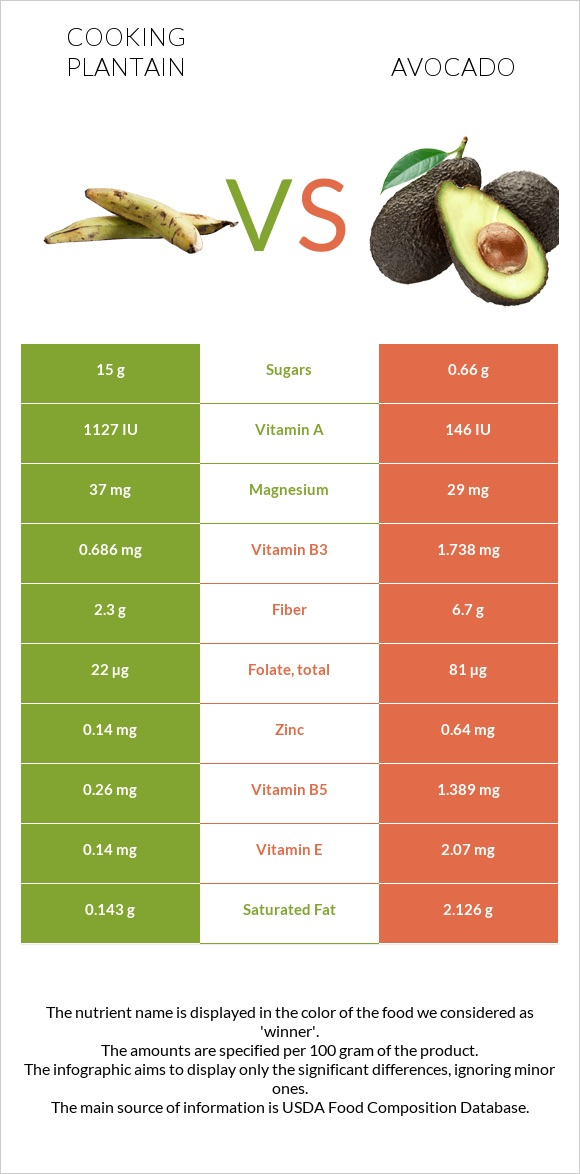 Cooking plantain vs Avocado infographic