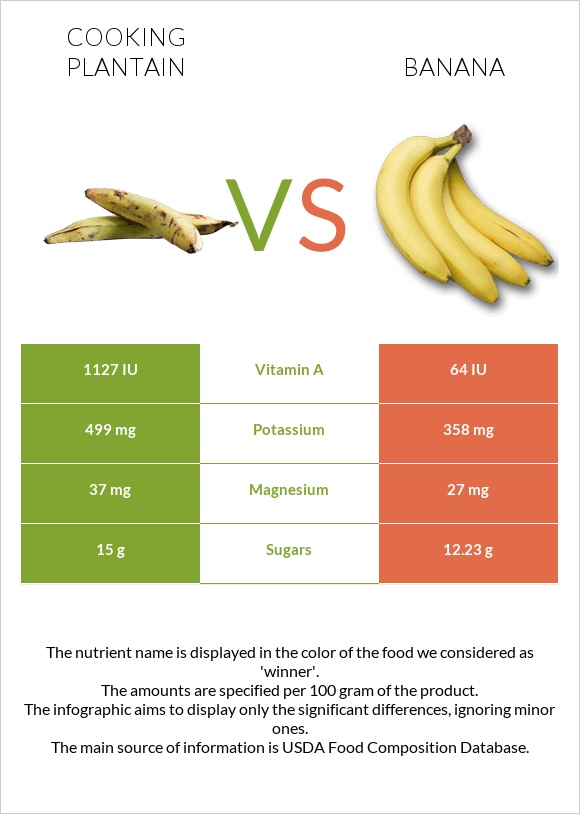 Cooking plantain vs Banana infographic
