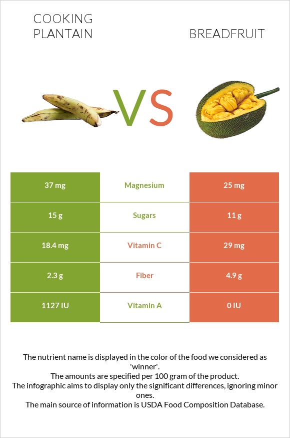 Cooking plantain vs Breadfruit infographic