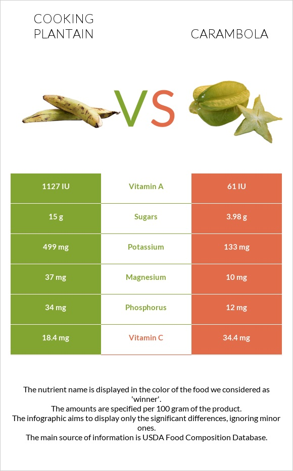 Cooking plantain vs Carambola infographic