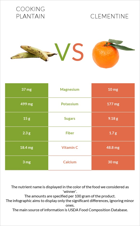 Cooking plantain vs Clementine infographic