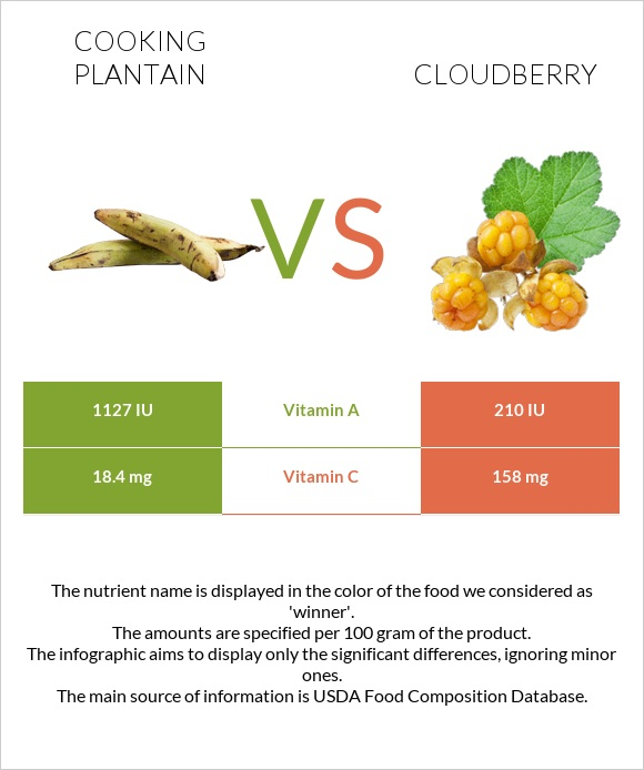 Cooking plantain vs Cloudberry infographic