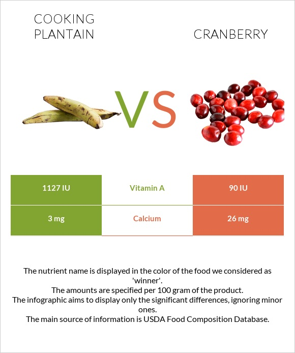 Cooking plantain vs Cranberry infographic