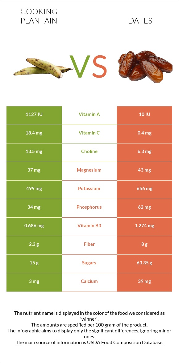 Cooking plantain vs Date palm infographic