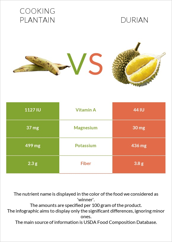 Cooking plantain vs Durian infographic