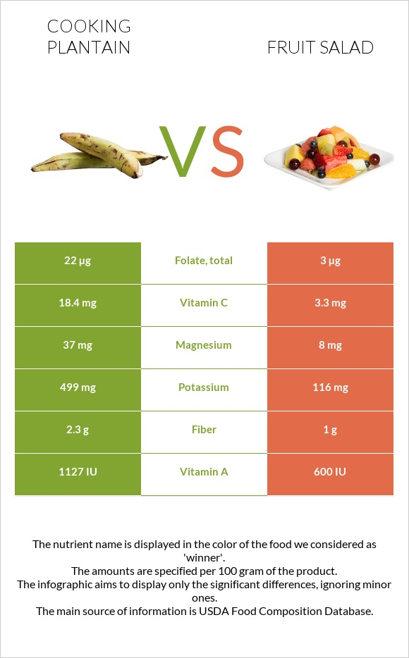 Cooking plantain vs Fruit salad infographic
