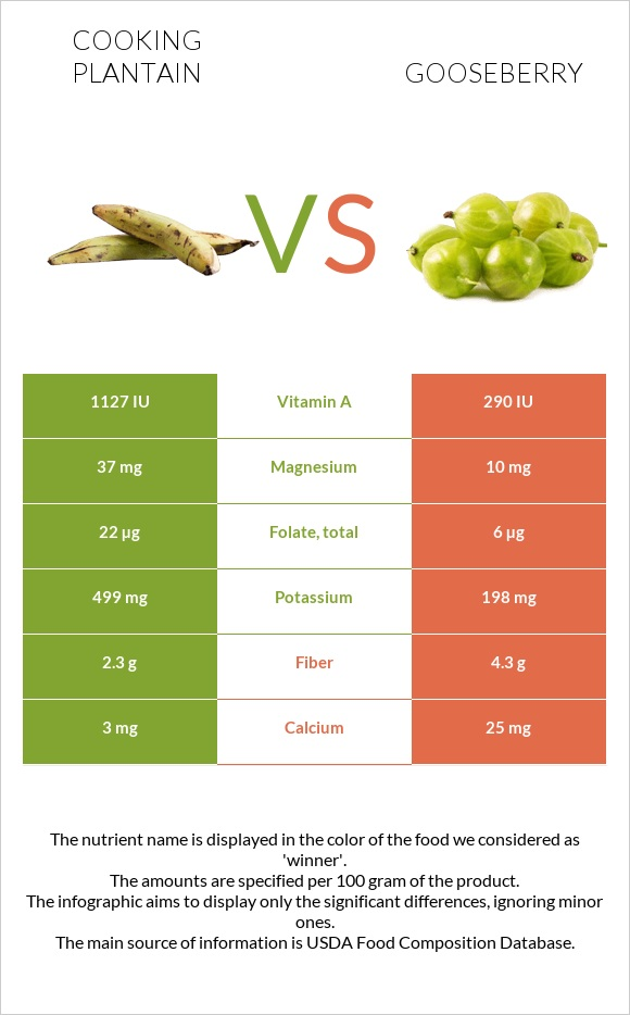 Cooking plantain vs Gooseberry infographic
