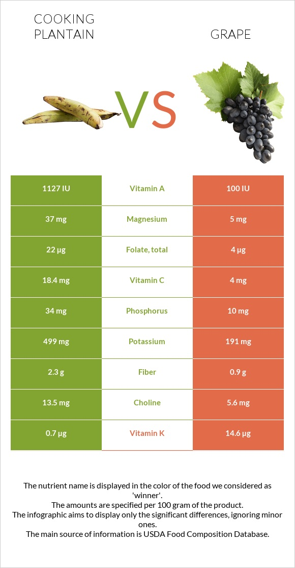 Cooking plantain vs Grape infographic