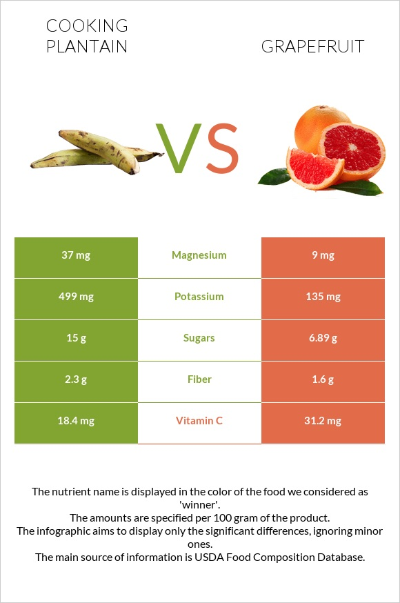 Cooking plantain vs Grapefruit infographic