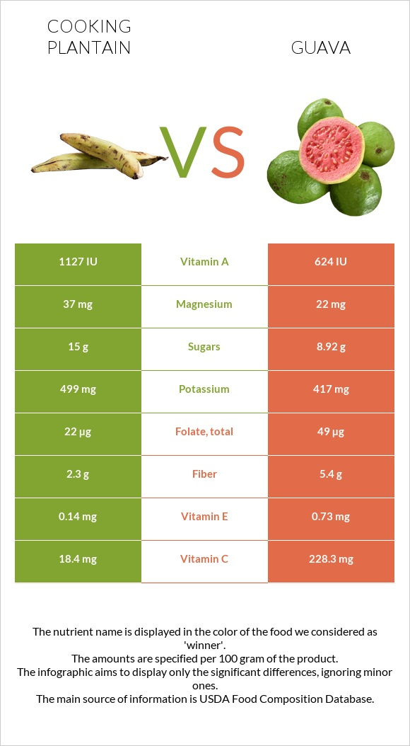 Cooking plantain vs Guava infographic
