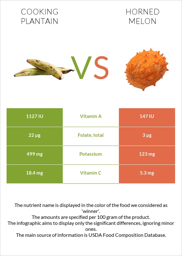 Cooking plantain vs Horned melon infographic