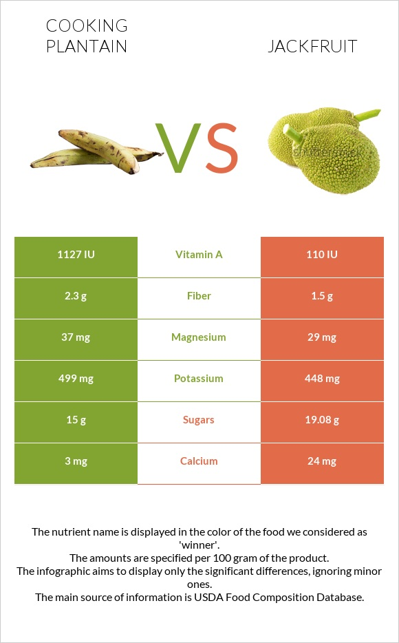 Cooking plantain vs Jackfruit infographic