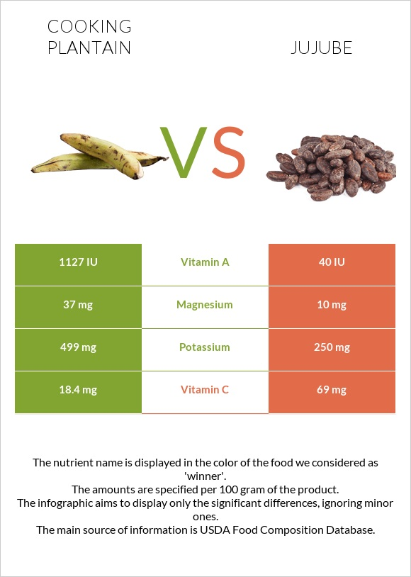 Cooking plantain vs Jujube infographic