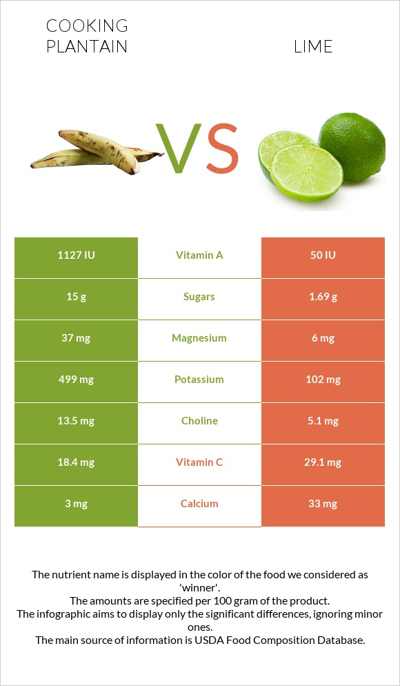 Cooking plantain vs Lime infographic