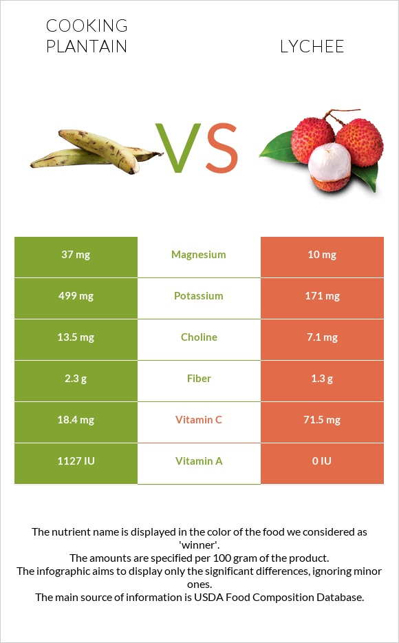Cooking plantain vs Lychee infographic