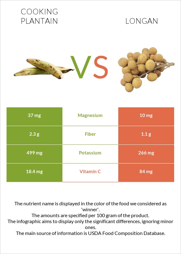 Cooking plantain vs Longan infographic