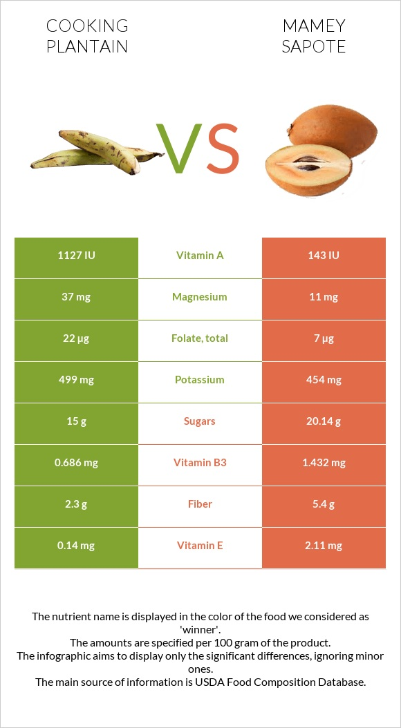 Cooking plantain vs Mamey Sapote infographic