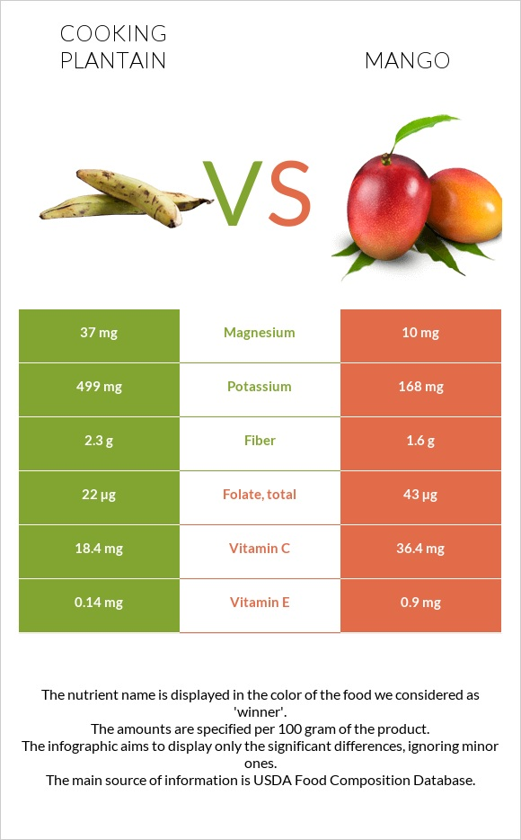 Cooking plantain vs Mango infographic
