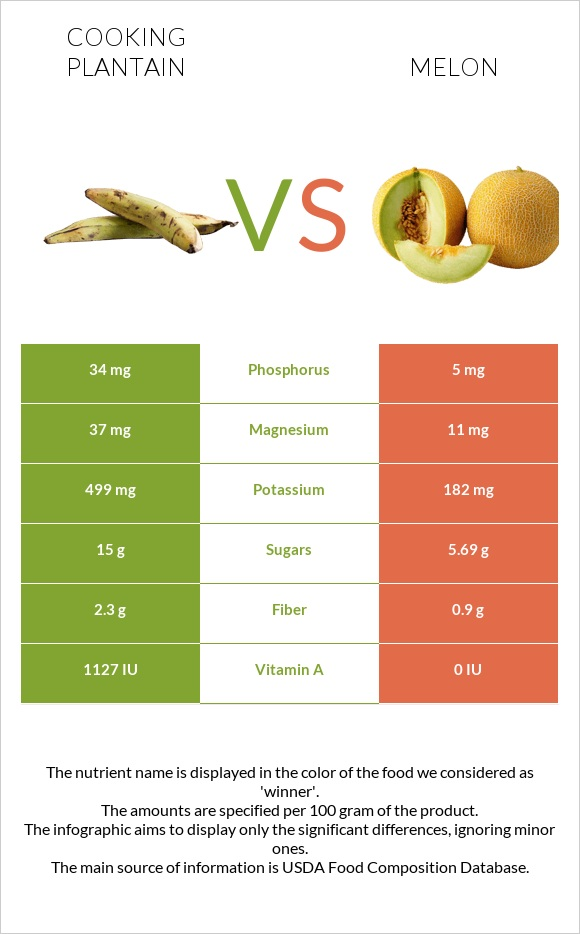Cooking plantain vs Melon infographic