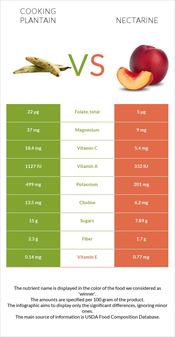 Cooking plantain vs Nectarine infographic