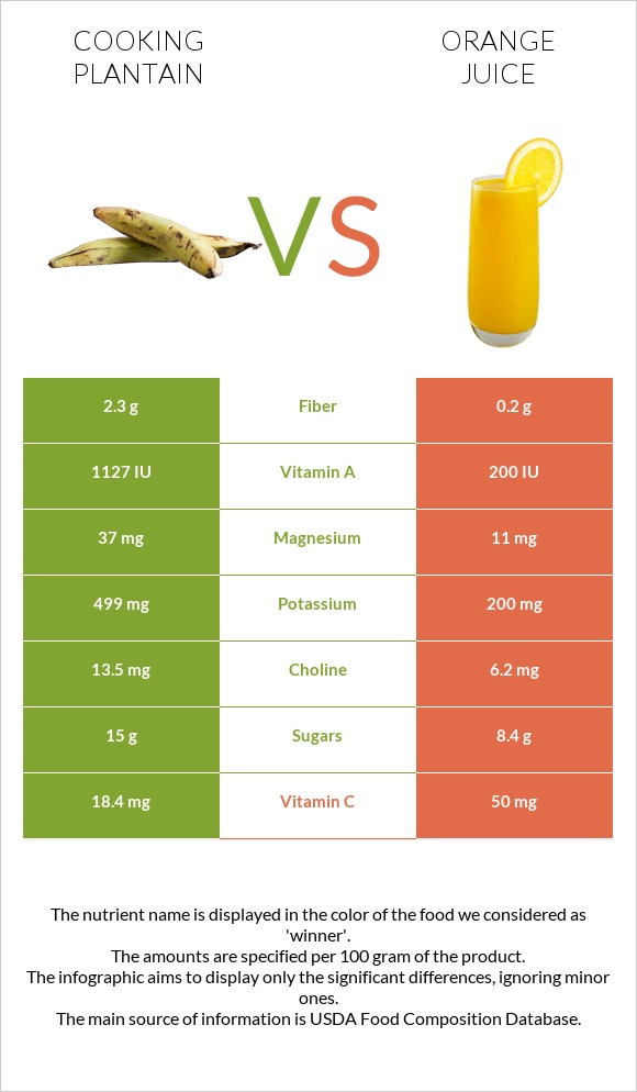 Cooking plantain vs Orange juice infographic