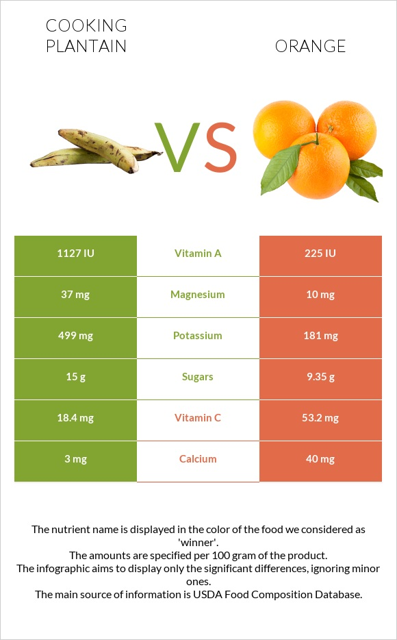 Cooking plantain vs Orange infographic