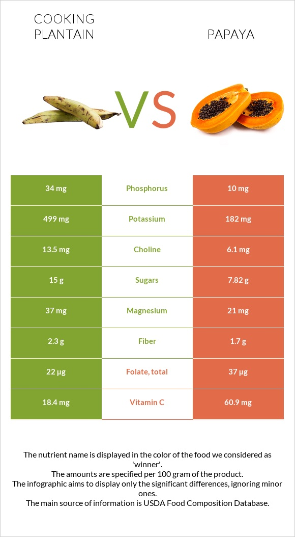 Cooking plantain vs Papaya infographic