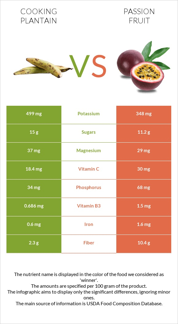 Cooking plantain vs Passion fruit infographic
