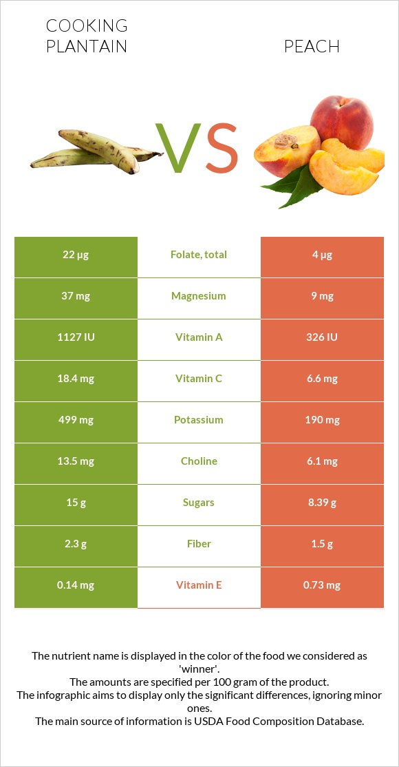Cooking plantain vs Peach infographic