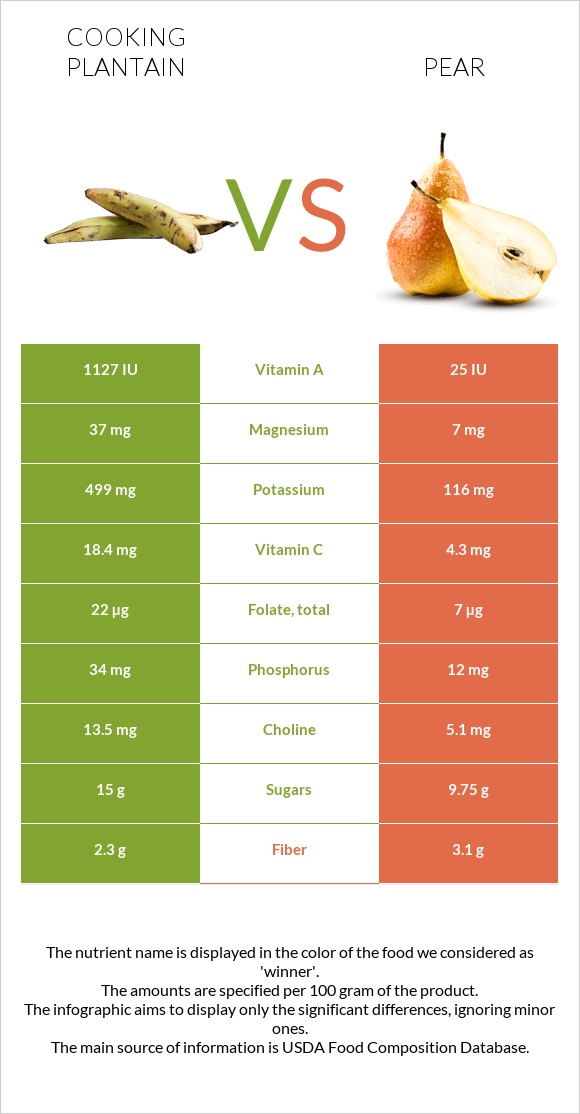 Cooking plantain vs Pear infographic