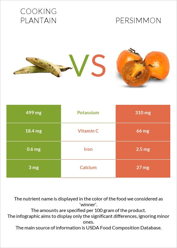 Cooking plantain vs Persimmon infographic