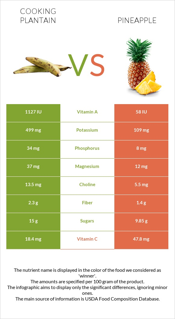 Cooking plantain vs Pineapple infographic